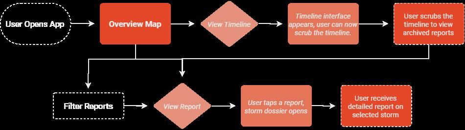 MESO User Journey (1)