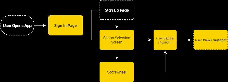 THE REEL Userflow